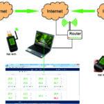 Remote temperature humidity monitoring via WIFI/GPRS/Internet